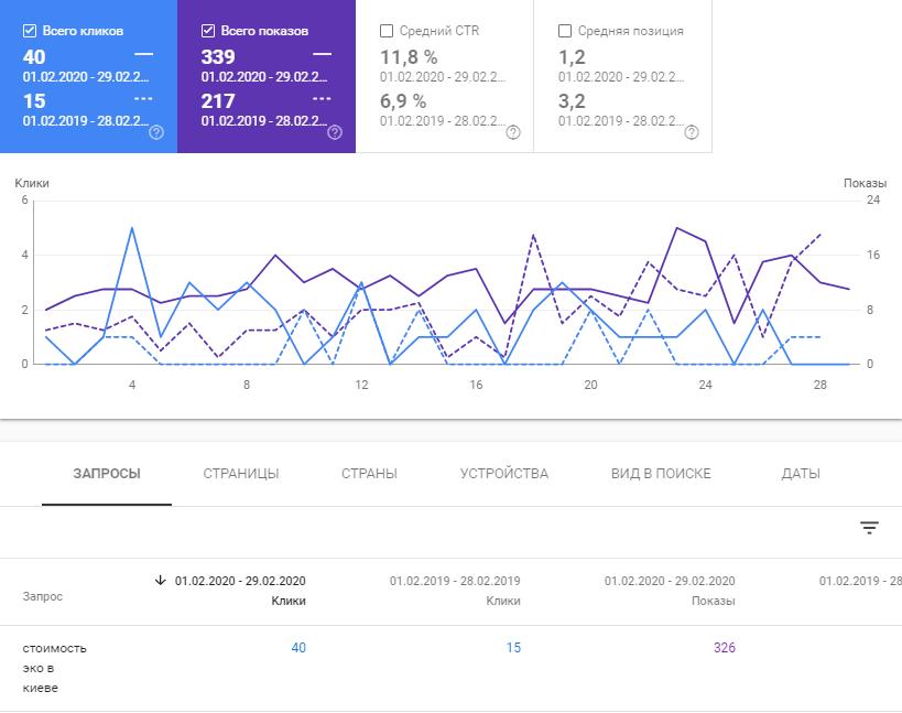 Рис. 6. Увеличение количества переходов на целевую страницу сайта.