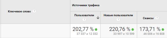Рис. 15. Процентный показатель увеличения количества пользователей на сайте.