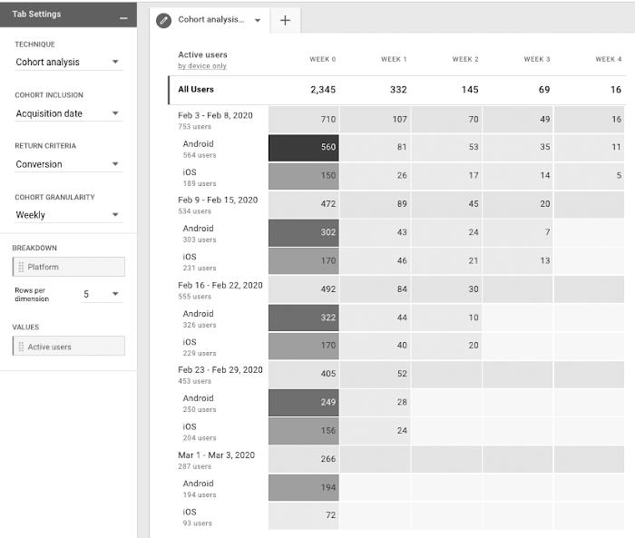 Cohort analysis вGoogle Analytics