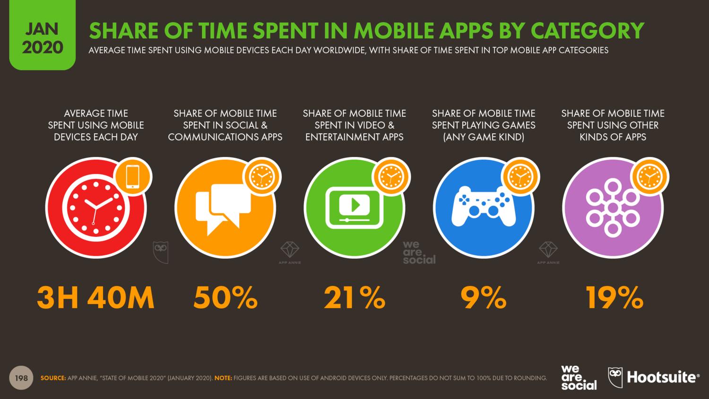 Сколько времени пользователи проводят в интернете и чем занимаются: статистика