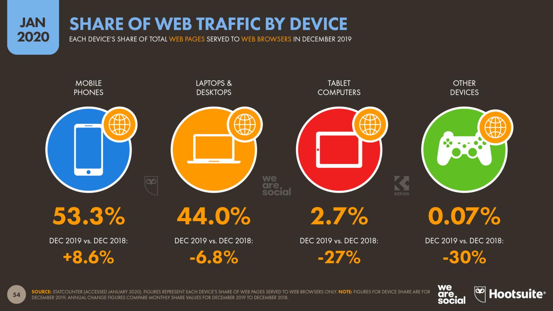 Доля мобильного трафика: статистика