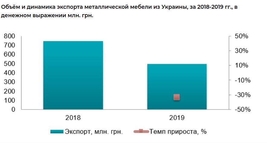 Объем и динамика эксперта металлической мебели в Украине 2018-2019 гг.