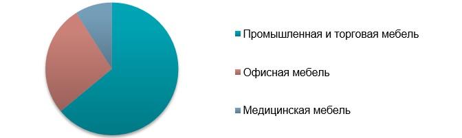 Структура рынка металлической мебели в Украине по сферам применения