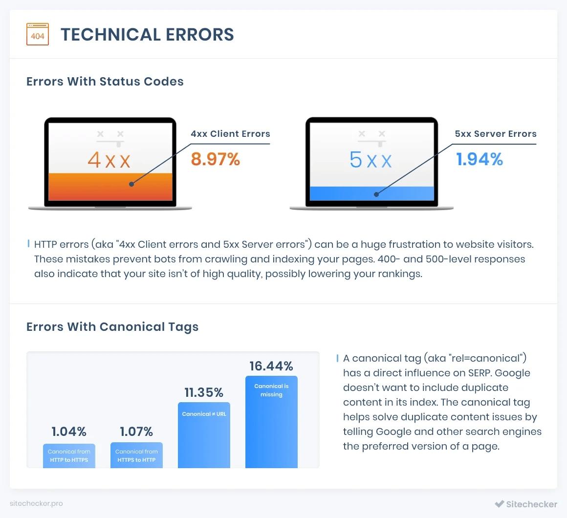 Ошибки SEO на сайте