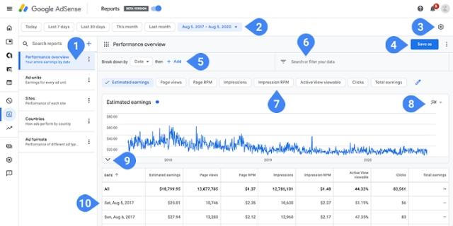 Google внедряет новую систему отчетов AdSense